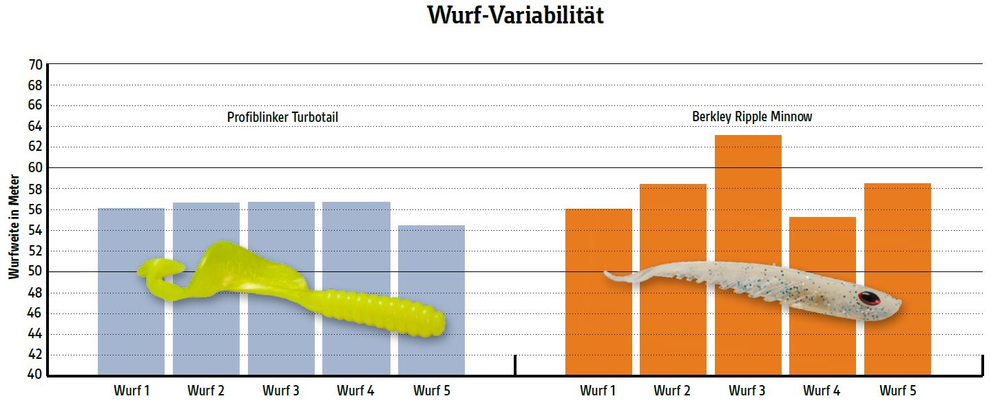 Flache Köder wie der Ripple Minnow rotieren gerne in der Luft, entsprechend unkonstant sind die Wurfweiten. Bei Twistern dagegen ist jeder Wurf fast gleich weit.